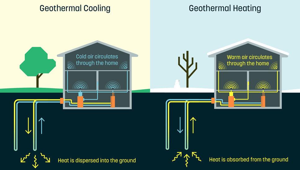 Climatización Geotérmica
